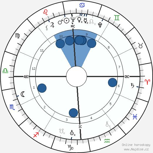 Nelson Rockefeller wikipedie, horoscope, astrology, instagram