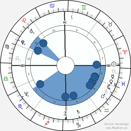 Nena wikipedie, horoscope, astrology, instagram