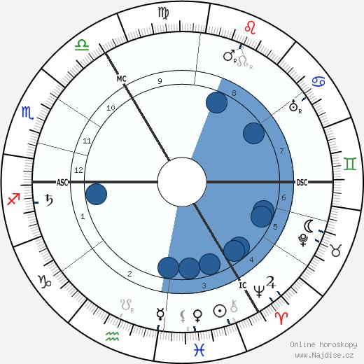 Neville Chamberlain wikipedie, horoscope, astrology, instagram
