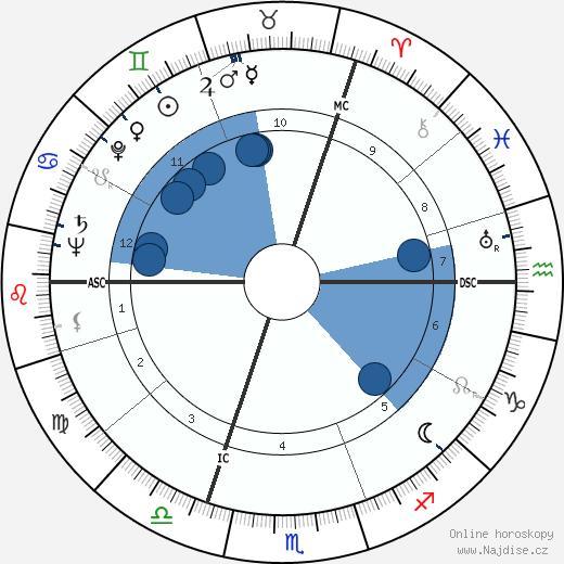 Neville Heath wikipedie, horoscope, astrology, instagram