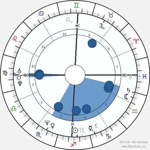 Nevin Markwart wikipedie, horoscope, astrology, instagram