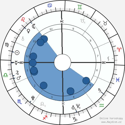 Niall Horan wikipedie, horoscope, astrology, instagram