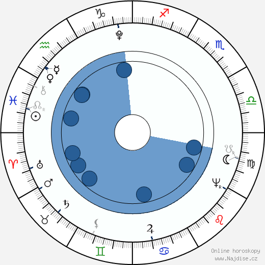 Nicéphore Niépce wikipedie, horoscope, astrology, instagram