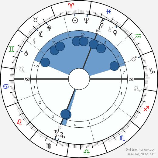 Nicholas Butler wikipedie, horoscope, astrology, instagram