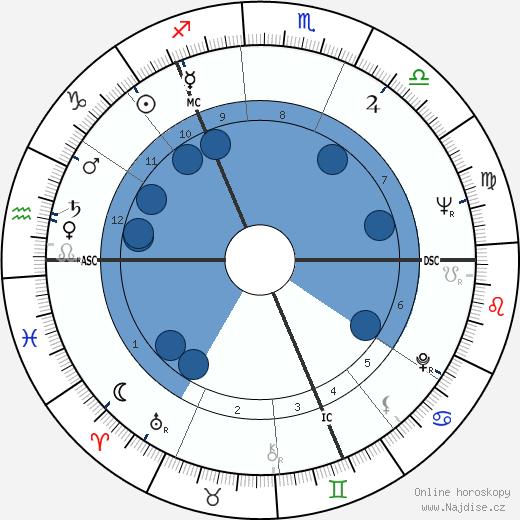 Nicholas Fairbairn wikipedie, horoscope, astrology, instagram