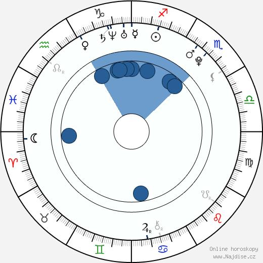 Nicholas Hoult wikipedie, horoscope, astrology, instagram