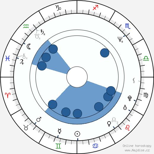 Nicholas Lea wikipedie, horoscope, astrology, instagram