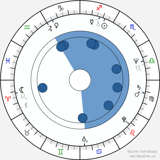 Nicholas Woodeson wikipedie, horoscope, astrology, instagram
