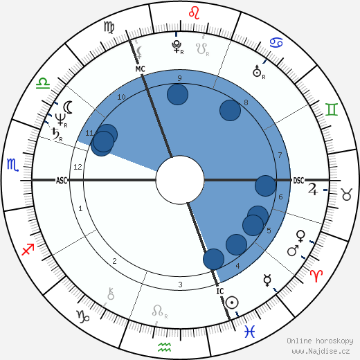 Nick Campion wikipedie, horoscope, astrology, instagram