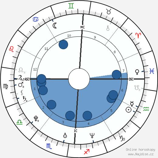 Nick Carter wikipedie, horoscope, astrology, instagram