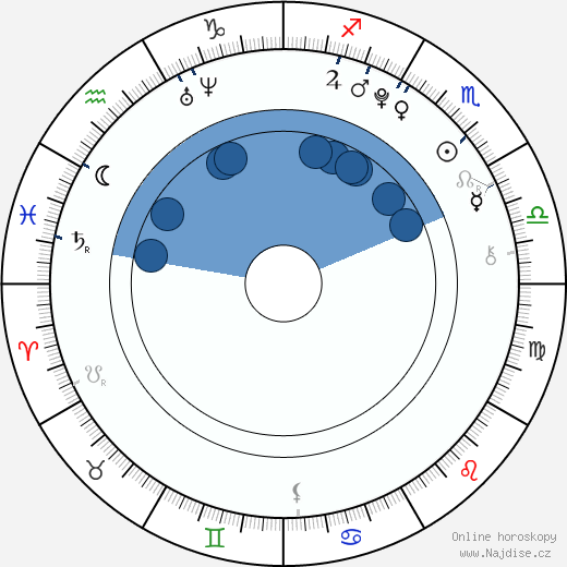 Nick d'Aloisio wikipedie, horoscope, astrology, instagram