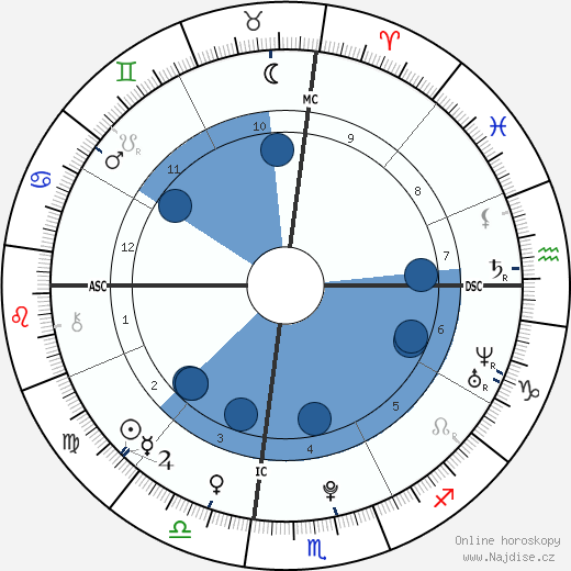 Nick Jonas wikipedie, horoscope, astrology, instagram