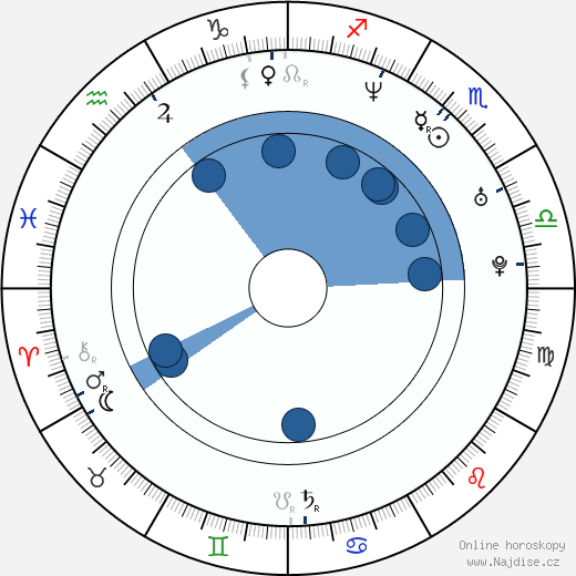 Nick Lachey wikipedie, horoscope, astrology, instagram