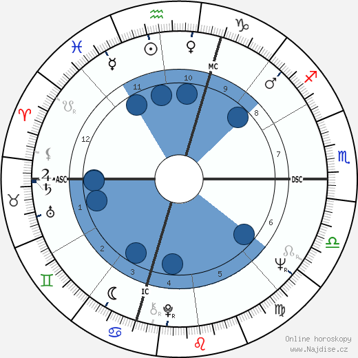 Nick Nolte wikipedie, horoscope, astrology, instagram