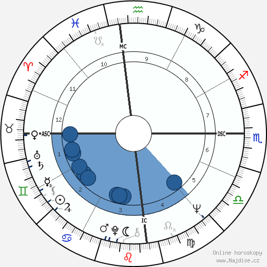 Nick Tate wikipedie, horoscope, astrology, instagram