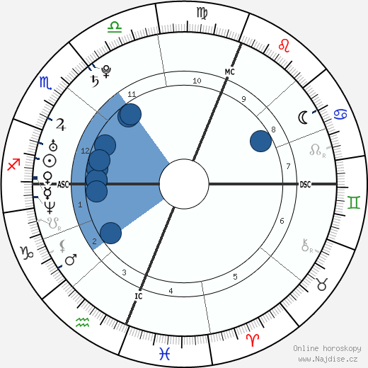 Nick Vujicic wikipedie, horoscope, astrology, instagram