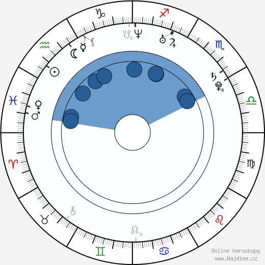 Nicki Clyne wikipedie, horoscope, astrology, instagram