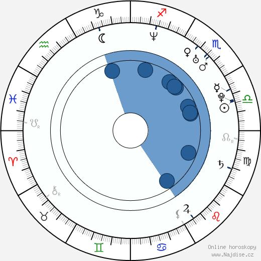 Nicky Byrne wikipedie, horoscope, astrology, instagram