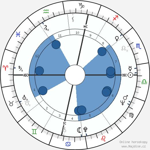 Nico wikipedie, horoscope, astrology, instagram