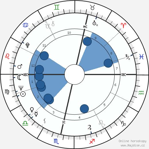 Nicol Williamson wikipedie, horoscope, astrology, instagram