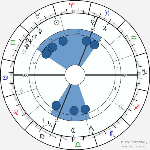 Nicola Sacco wikipedie, horoscope, astrology, instagram