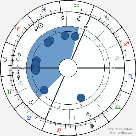 Nicolae Titulescu wikipedie, horoscope, astrology, instagram