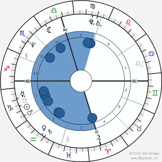 Nicolas Cage wikipedie, horoscope, astrology, instagram