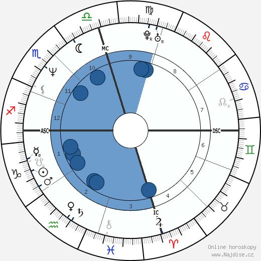 Nicolas Cage wikipedie, horoscope, astrology, instagram