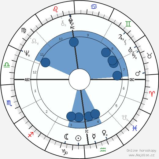 Nicole Fontaine wikipedie, horoscope, astrology, instagram
