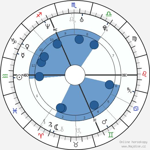 Nicole Kuntner wikipedie, horoscope, astrology, instagram
