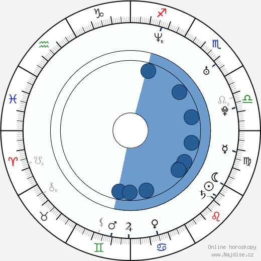 Nicole Paggi wikipedie, horoscope, astrology, instagram