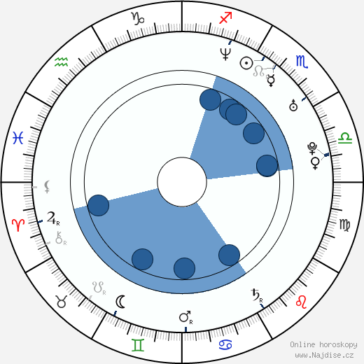 Nicole Saft wikipedie, horoscope, astrology, instagram