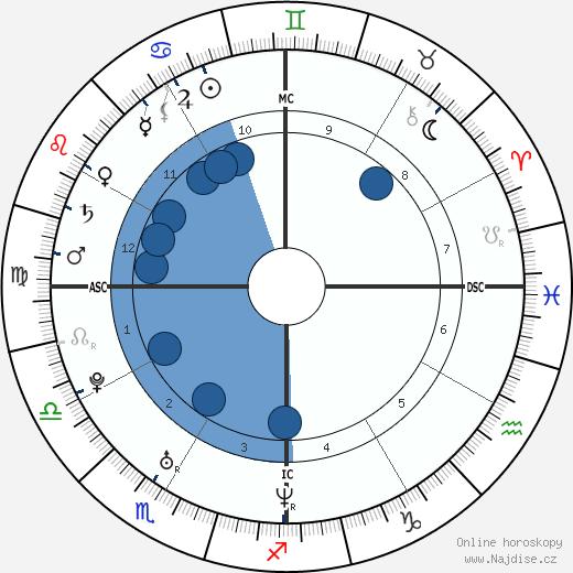 Nicole Scherzinger wikipedie, horoscope, astrology, instagram