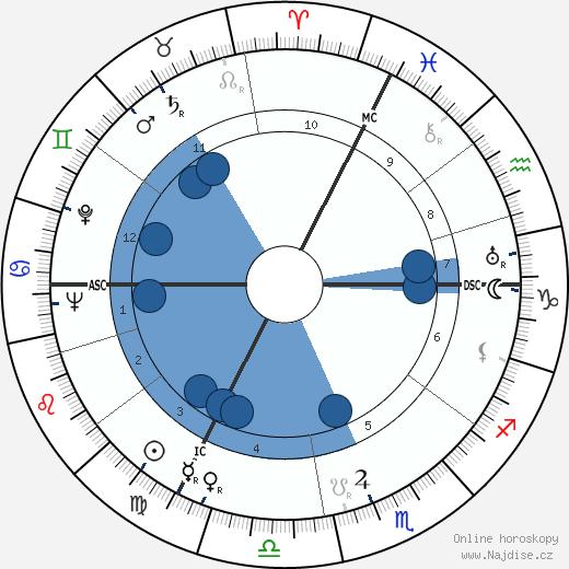 Nicole Védrès wikipedie, horoscope, astrology, instagram