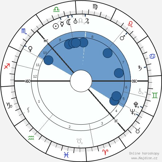 Niels Bohr wikipedie, horoscope, astrology, instagram