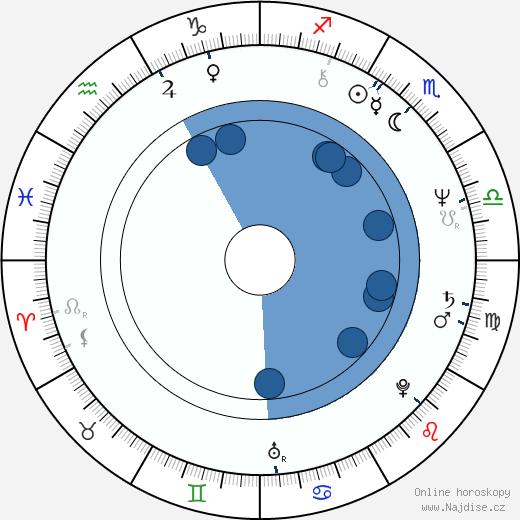 Nigel Bennett wikipedie, horoscope, astrology, instagram
