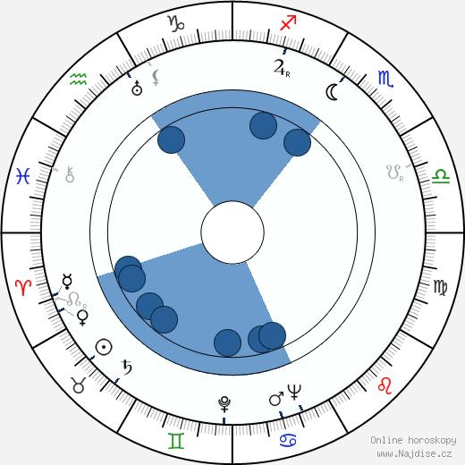Nigel Patrick wikipedie, horoscope, astrology, instagram