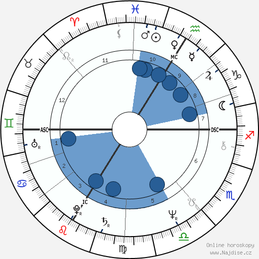 Niki Lauda wikipedie, horoscope, astrology, instagram