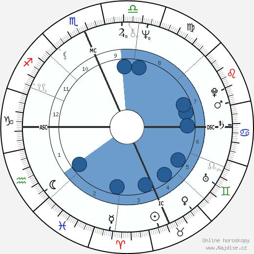 Niki Tsongas wikipedie, horoscope, astrology, instagram