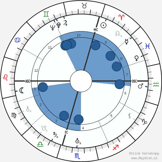 Nikita Sergejevič Chruščov wikipedie, horoscope, astrology, instagram