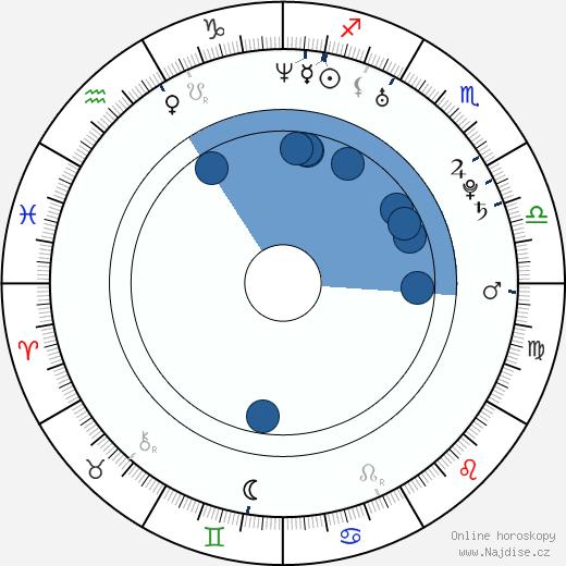 Nikki Benz wikipedie, horoscope, astrology, instagram