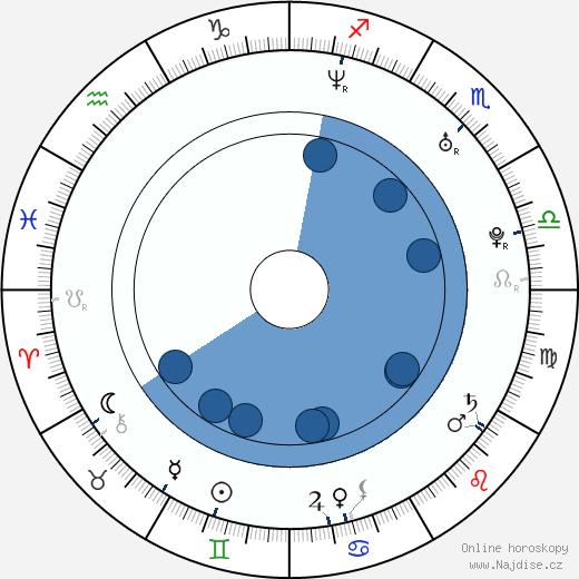 Nikki Cox wikipedie, horoscope, astrology, instagram