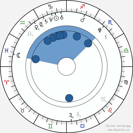 Nikol Kouklová wikipedie, horoscope, astrology, instagram