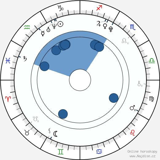 Nikola Sádovská wikipedie, horoscope, astrology, instagram
