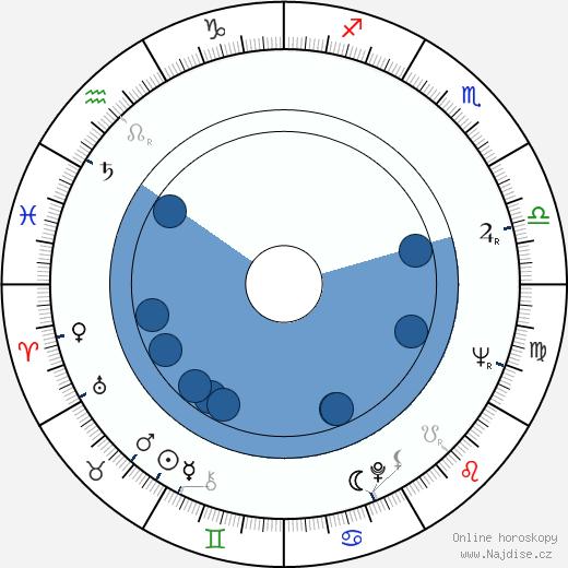 Nikola Simić wikipedie, horoscope, astrology, instagram