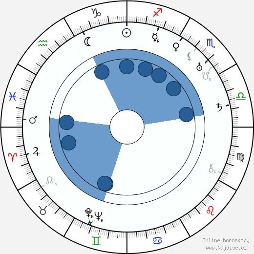 Nikolai Nademsky wikipedie, horoscope, astrology, instagram
