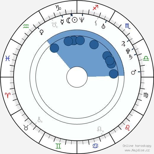Nikolai Nikolaeff wikipedie, horoscope, astrology, instagram