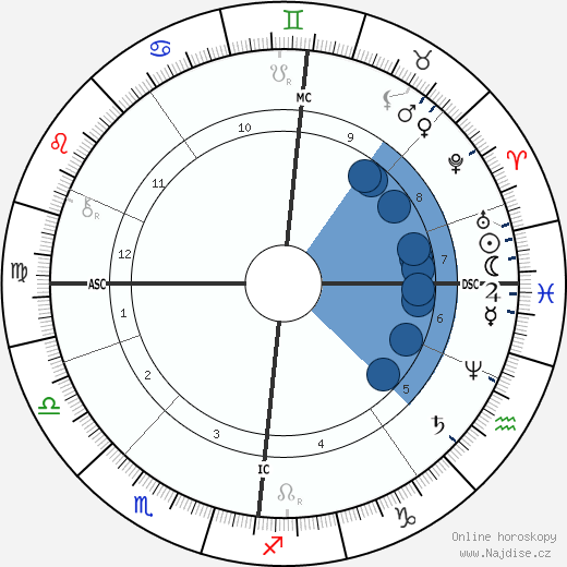 Nikolaj Andrejevič Rimskij-Korsakov wikipedie, horoscope, astrology, instagram