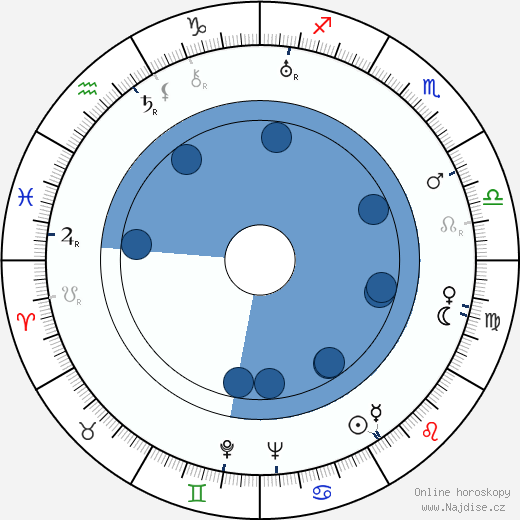 Nikolaj Čerkasov wikipedie, horoscope, astrology, instagram
