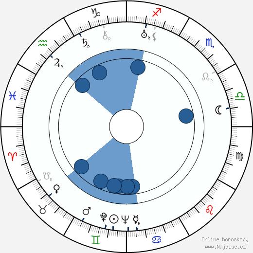 Nikolaj Ekk wikipedie, horoscope, astrology, instagram
